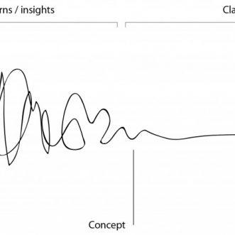 Adaptando el Design Thinking