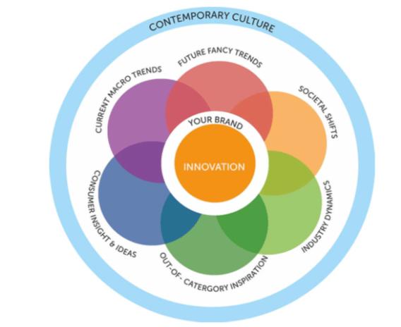 La creatividad en la construcción de marcas y otros trabajos creativos