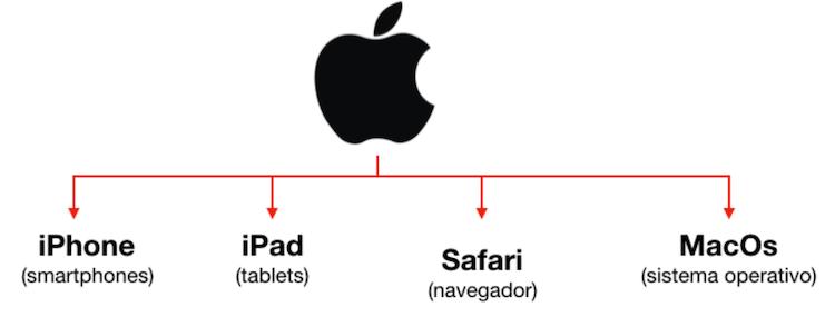 marca paraguas apple