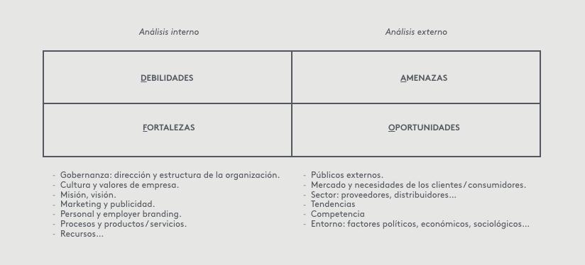 Análisis Dafo ejemplo