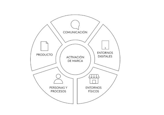 El plan de activación de marca: en qué consiste y cómo gestionarlo con éxito