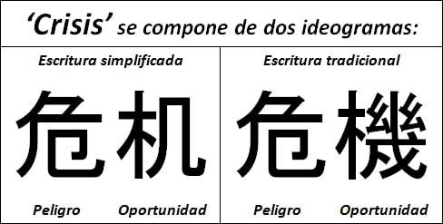 ConsultLAU artículo de opinión, crisis no significa oportunidad en chino. Da siempre más.