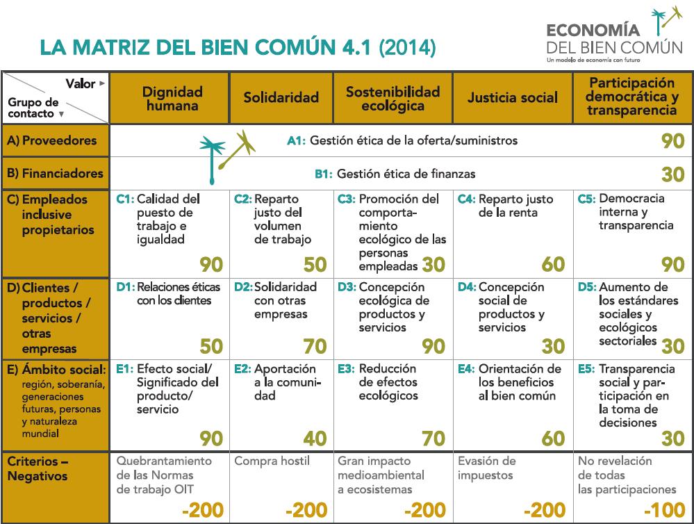 Economía del bien común. Matriz del bien común para hacer el balance del bien común en las empresas. Consultlau. Da siempre más. Derasdelasmarcas. Personasbonitas